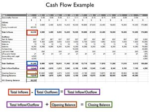 business plan outline example business plan financial projections for entrepreneurs