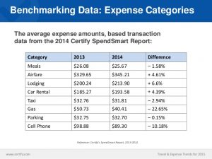 business receipt template travel expense trends for how does your businesses expense management process stack up