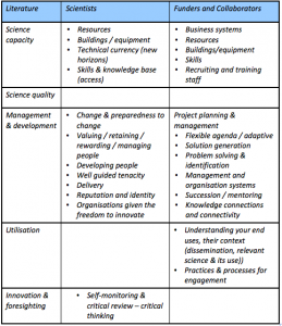 capability statement template concept mapping
