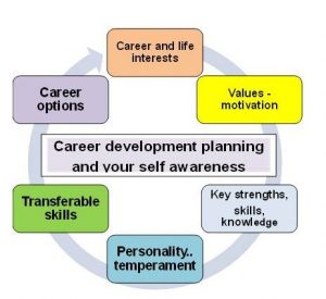 career development plan career plan