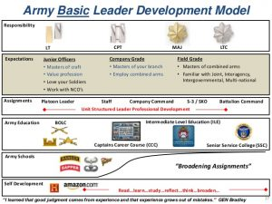 career development plan template battalionlevel leader development overview