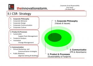 change management plan template csr case studythe body shop