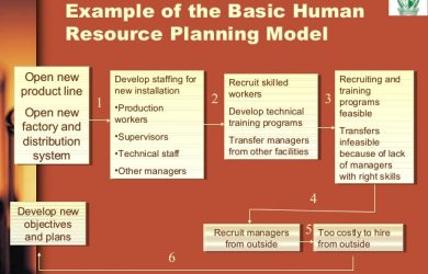 change management plan template strategic hr planning report