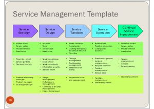 change management plan templates flexible resources project management office