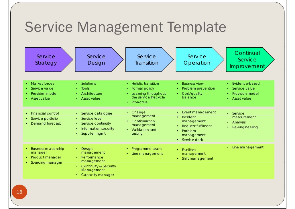 change management plan templates