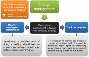 change management plan templates performance monitoring and tracking for change management
