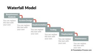 change management plan templates pptx flat design waterfall model