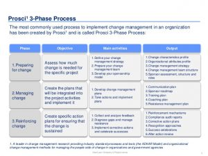 change management plans templates change management toolbox in editable powerpoint