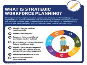 change management plans templates strategic workforce planning