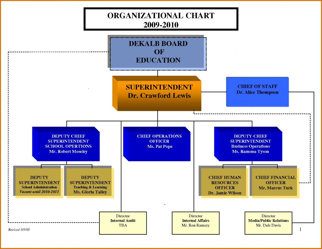 organisation structure template - chart template word template business