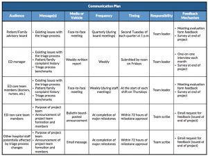 communication plan example communicationplan sample