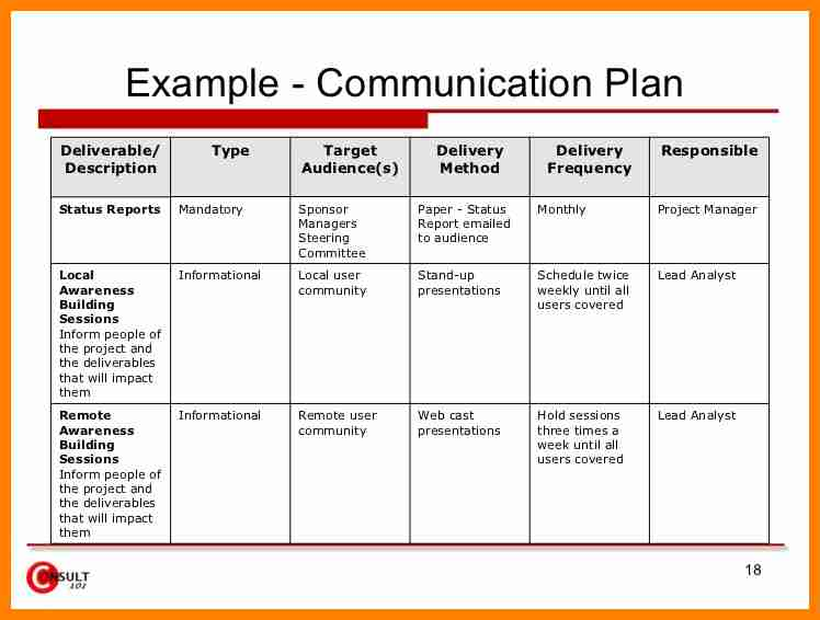 Communication plan template template business for Change management communication template