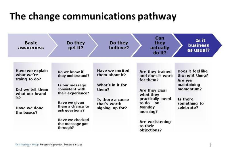 internal comms strategy template - communication strategy template template business