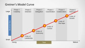 comparison chart templates greiners model curve