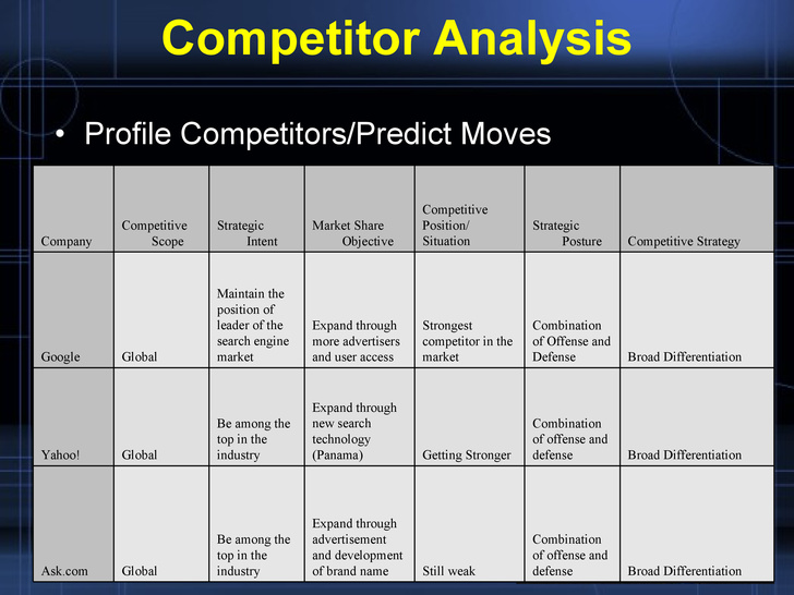 competitor analysis templates