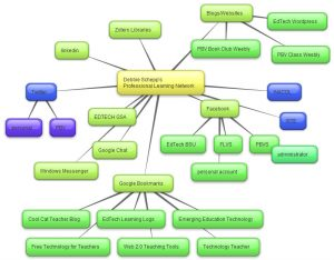 concept map template word pln concept map