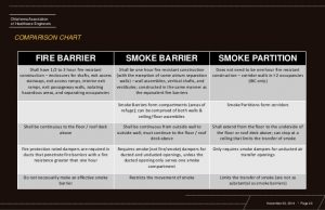 construction safety plan clearing the confusion life safety fire and smoke barriers