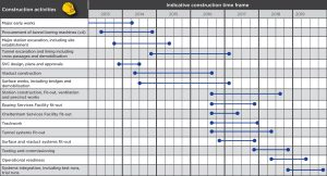 construction timeline template construction activities nov dpi
