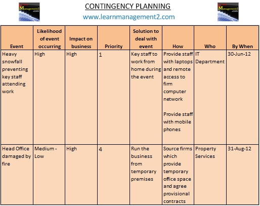 contingency plan example