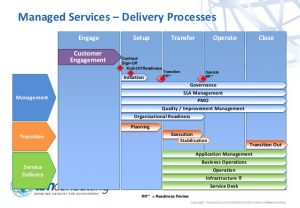 contract template for services ttm extended managed services framework high level overview