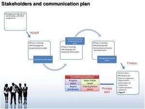 corrective action report c sat improvement plan