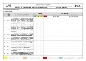 corrective action report iso project gap analysis antifragility
