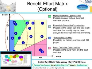 cost benefit analysis template excel improve phase lean six sigma tollgate template