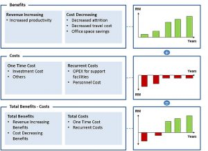 cost benefit analysis template excel overview business case