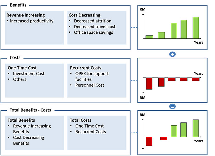 Cost Benefit Analysis Template Excel  Cost Savings Analysis Template