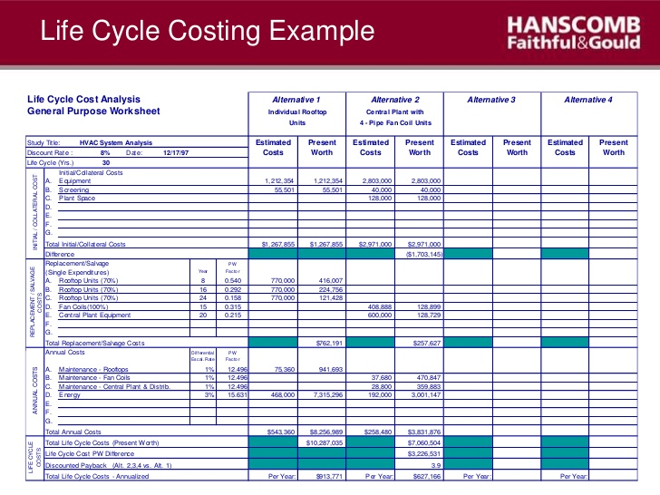 Cost benefit analysis template excel template business for Project cost summary template