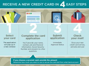 credit application template creditloancom new credit application process infographic ffa w
