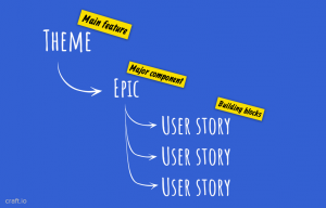 credit card template theme epic user story hierarchy