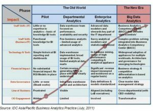 data analytics resume bigdataanalyticsmaturitymodel