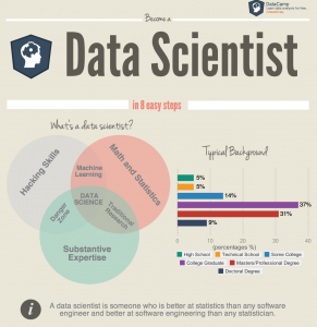 data analytics resume how to become a data scientist