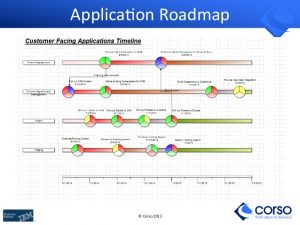 delivery order template building business it architecture roadmaps with archimate togaf