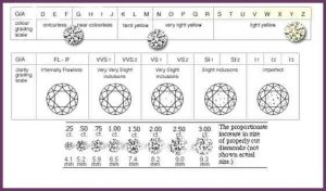 diamond ratings chart diamond ratings chart blog diamond grading guide