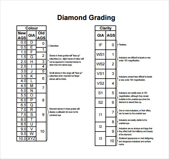 diamond ratings chart