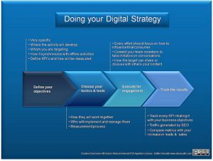 digital marketing plan template caaa