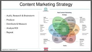 digital marketing plan template online content marketing strategy for digital content