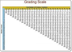 easy grader chart pdf a grade
