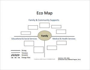 ecomap social work ecomap template
