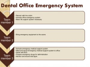 emergency plan template emergencies in pediatric dental practice