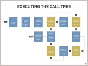 emergency response plan template disaster recovery call tree executing mobile