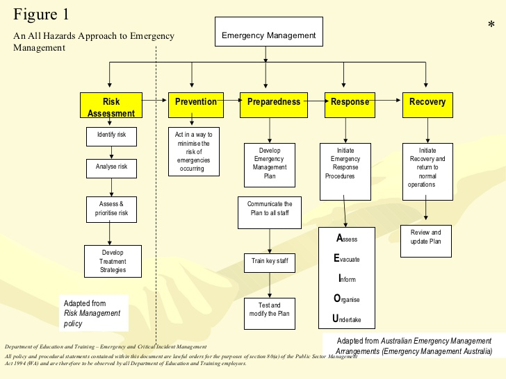Emergency Response Plan Template | Template Business