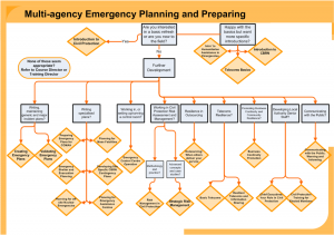 emergency response plan template picture