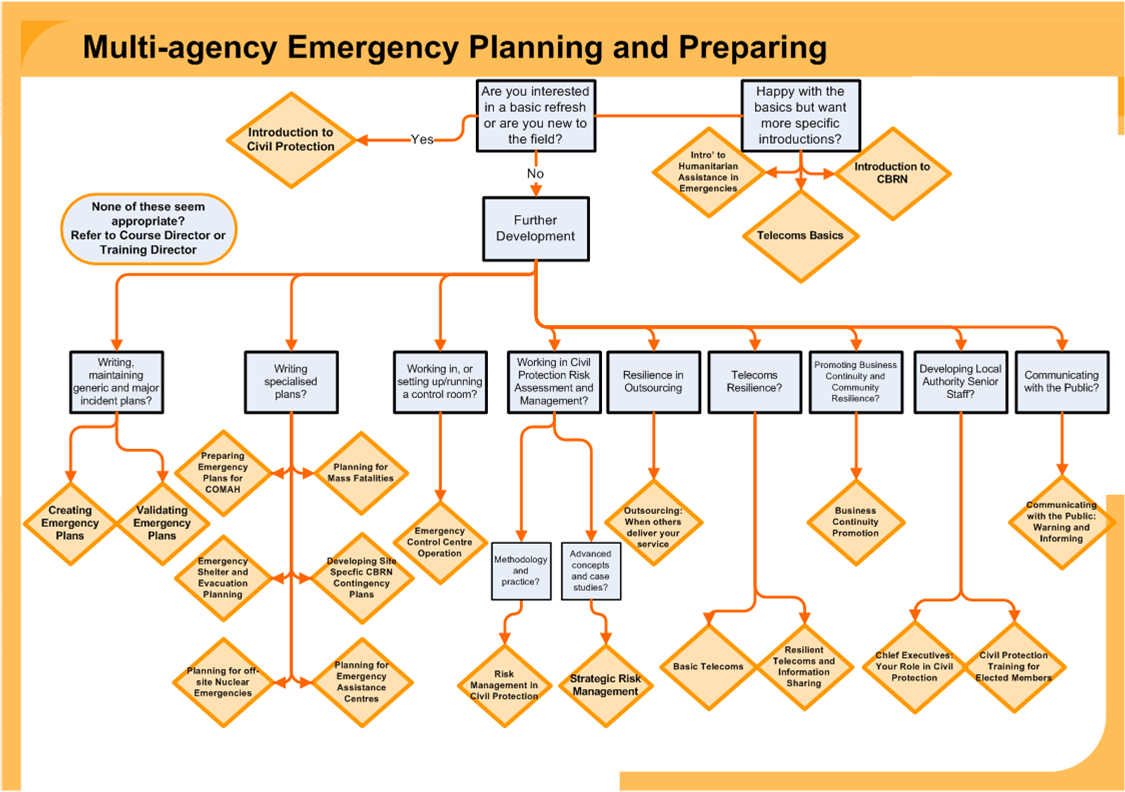 Emergency Response Plan Template Template Business