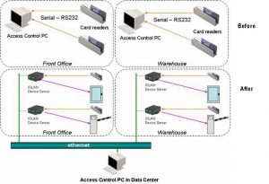 employee application pdf access control application note