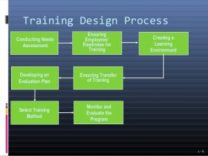 employee development plan introduction to employee training and development ppt