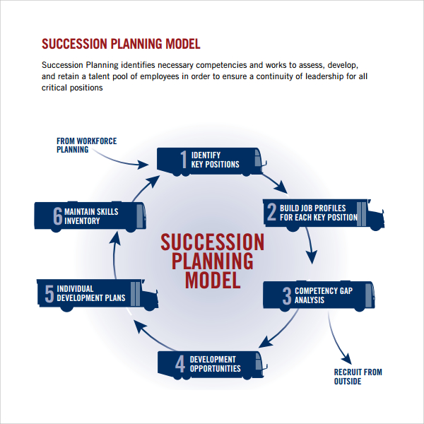 employee development plan templates