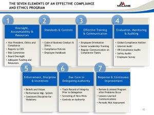 employee improvement plan p creating a compliance program from scratch scce compliance ethics institute
